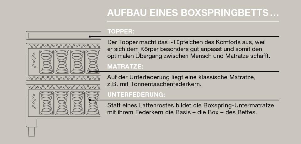 Global Aufbau eines Boxspringbetts